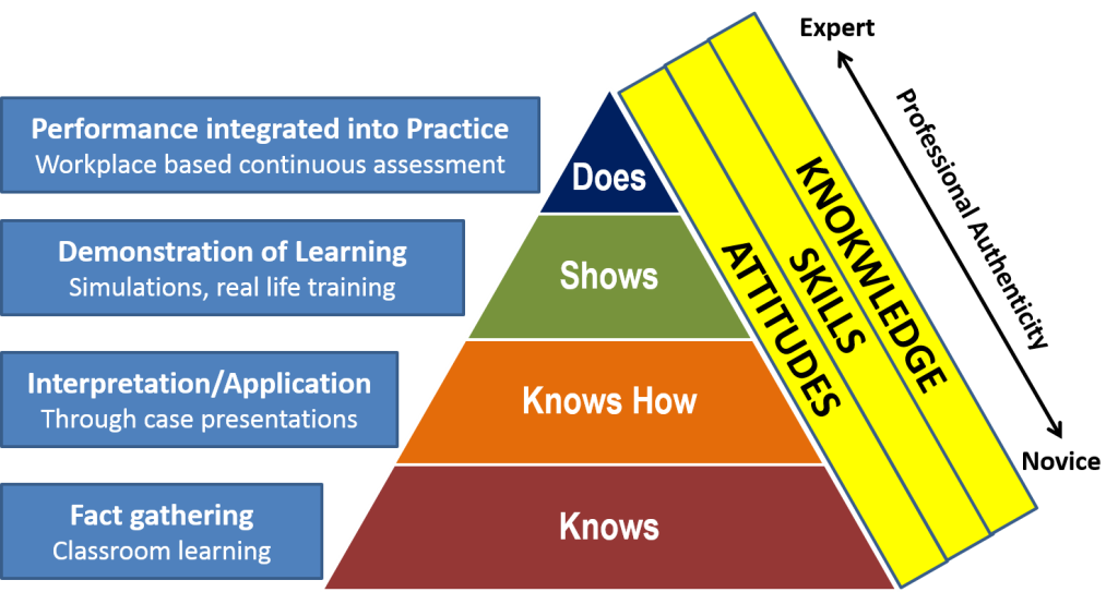Competence based education