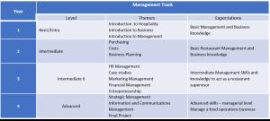 Management Track